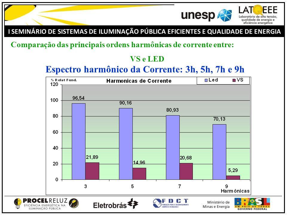 Comparação das principais ordens harmônicas de corrente entre: VS e LED Espectro harmônico da Corrente: 3h, 5h, 7h e 9h