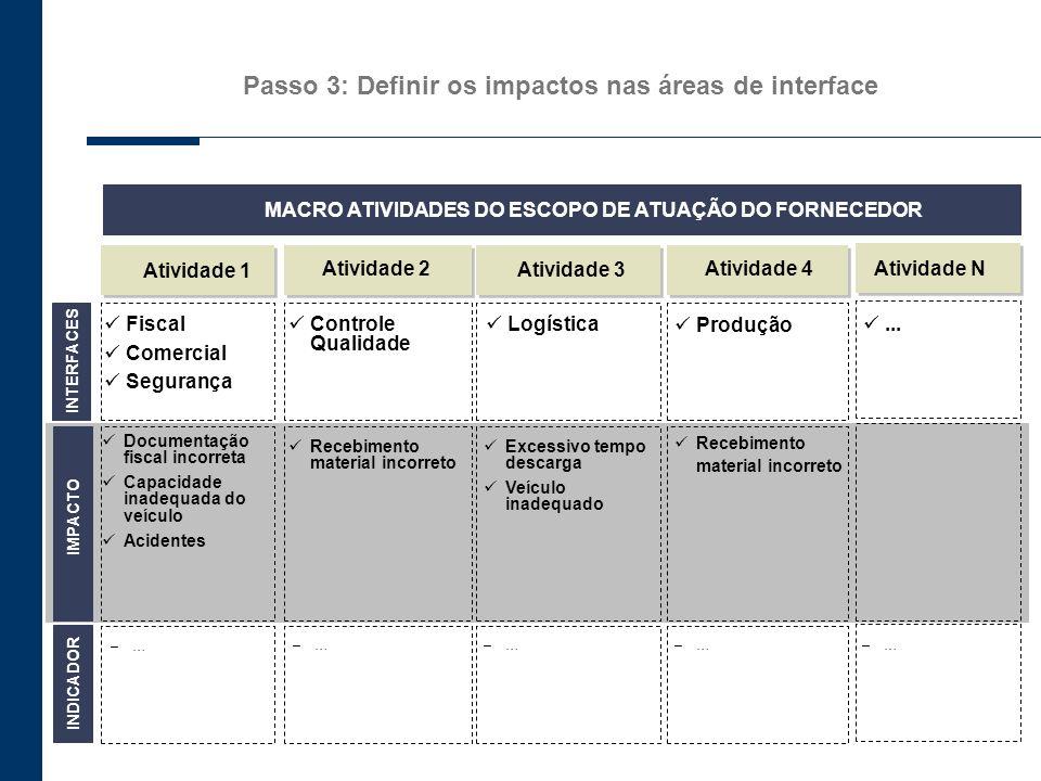 Passo 3: Definir os impactos nas áreas de interface INTERFACES Atividade 1 Atividade 2 Atividade 3 –…–…–…–… Atividade 4 –…–… Atividade N –…–… IMPACTO