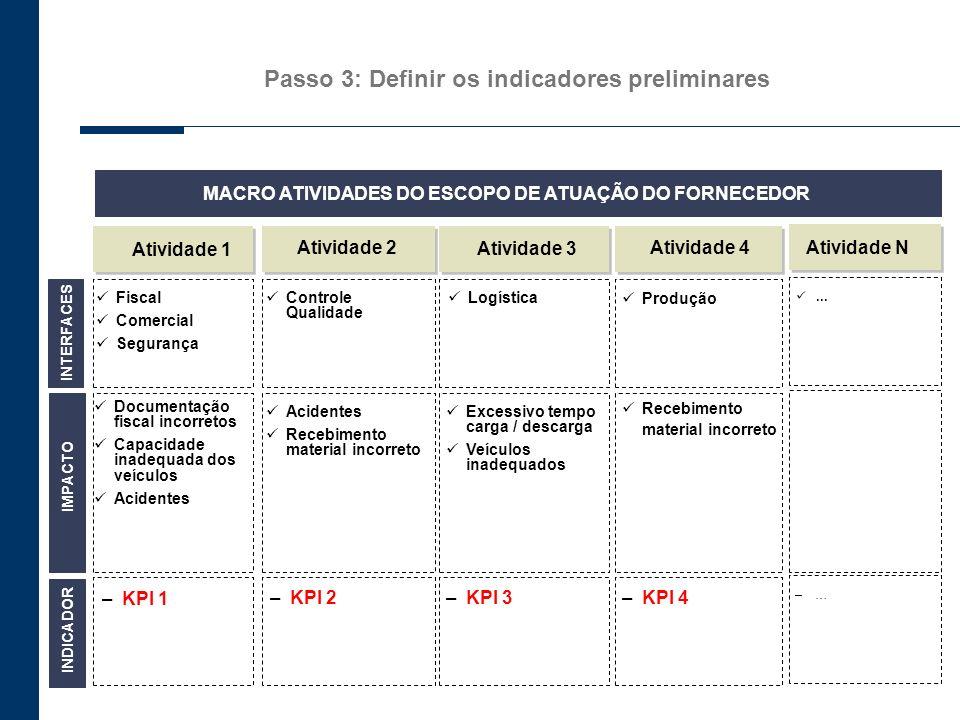 Passo 3: Definir os indicadores preliminares INTERFACES Atividade 1 Atividade 2 Atividade 3 Fiscal Comercial Segurança Acidentes Recebimento material