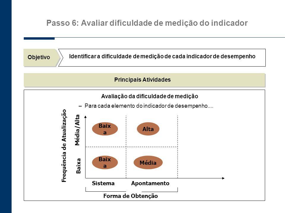 Objetivo Identificar a dificuldade de medição de cada indicador de desempenho Principais Atividades Avaliação da dificuldade de medição –Para cada ele