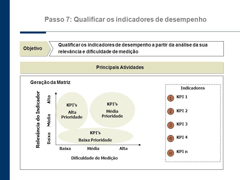 Passo 7: Qualificar os indicadores de desempenho Objetivo Qualificar os indicadores de desempenho a partir da análise da sua relevância e dificuldade