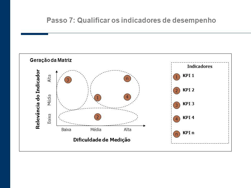 Passo 7: Qualificar os indicadores de desempenho Geração da Matriz Dificuldade de Medição Relevância do Indicador BaixaMédiaAlta Baixa Alta Média 1 2