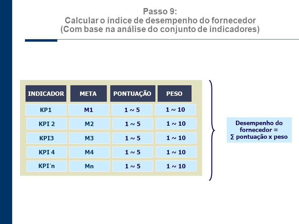Passo 9: Calcular o índice de desempenho do fornecedor (Com base na análise do conjunto de indicadores) INDICADORMETAPONTUAÇÃO KP1M11 ~ 5 PESO KPI 2M2