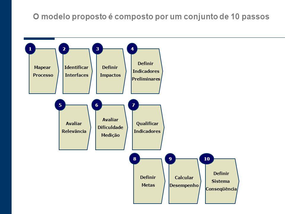 O modelo proposto é composto por um conjunto de 10 passos Mapear Processo 1 Identificar Interfaces 2 Definir Impactos 3 Definir Indicadores Preliminar