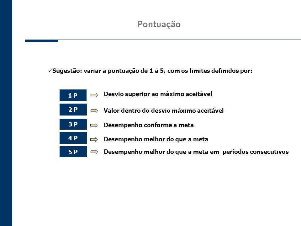 Pontuação Desempenho conforme a meta Sugestão: variar a pontuação de 1 a 5, com os limites definidos por: 1 P Desvio superior ao máximo aceitável 5 P