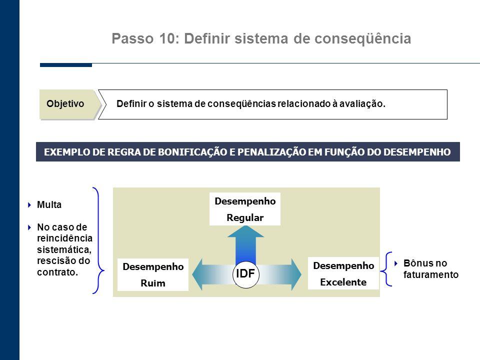 Passo 10: Definir sistema de conseqüência IDF Desempenho Regular Desempenho Excelente Desempenho Ruim Multa No caso de reincidência sistemática, resci