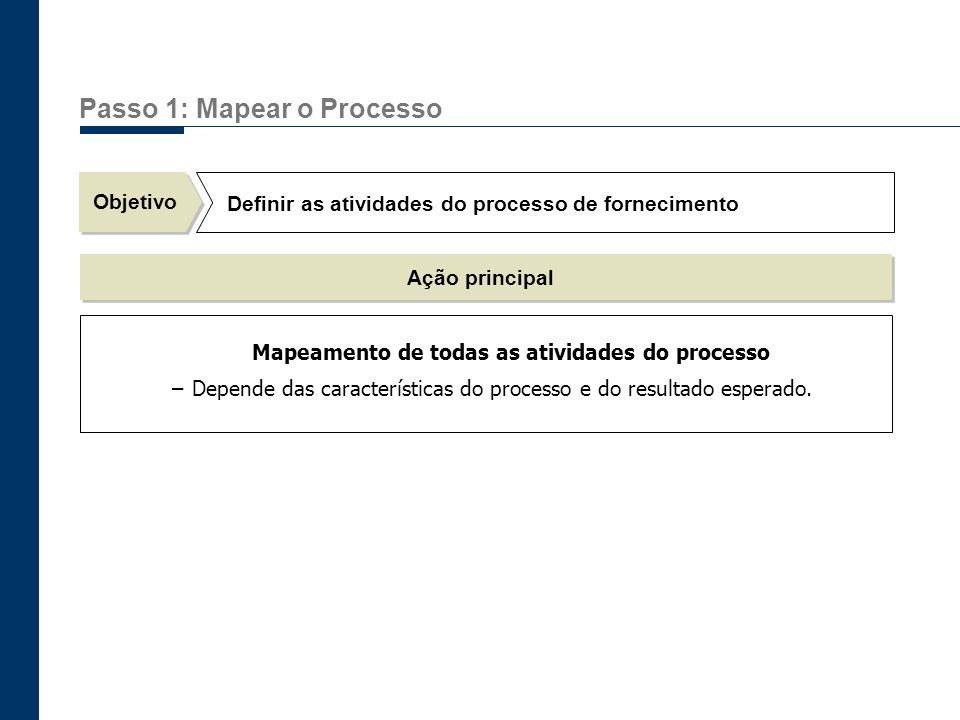 Passo 1: Mapear o Processo Objetivo Definir as atividades do processo de fornecimento Ação principal Mapeamento de todas as atividades do processo –De