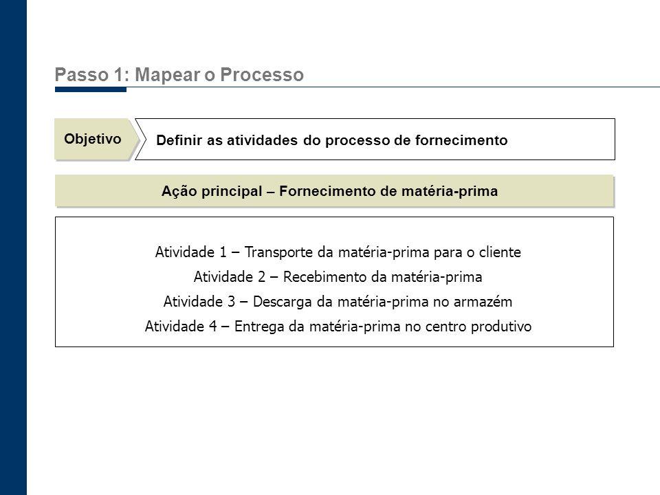 Passo 1: Mapear o Processo Objetivo Definir as atividades do processo de fornecimento Ação principal – Fornecimento de matéria-prima Atividade 1 – Tra