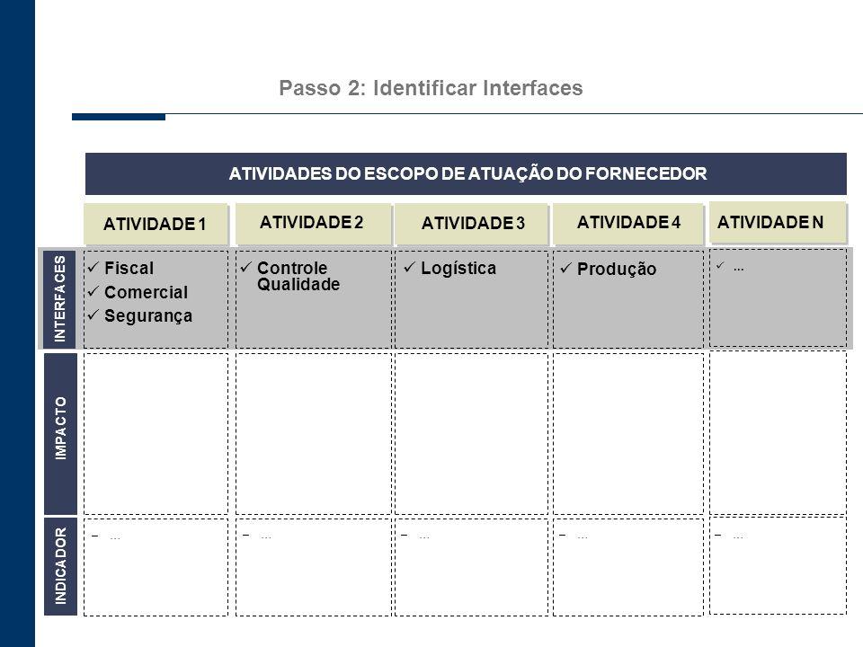 Passo 2: Identificar Interfaces INTERFACES ATIVIDADE 1 ATIVIDADE 2 ATIVIDADE 3 Fiscal Comercial Segurança –…–…–…–… ATIVIDADE 4 –…–… ATIVIDADE N –…–… I