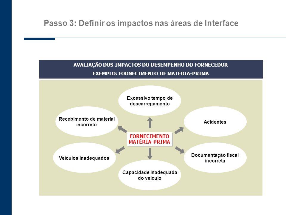 Passo 3: Definir os impactos nas áreas de interface INTERFACES Atividade 1 Atividade 2 Atividade 3 –…–…–…–… Atividade 4 –…–… Atividade N –…–… IMPACTO INDICADOR MACRO ATIVIDADES DO ESCOPO DE ATUAÇÃO DO FORNECEDOR...