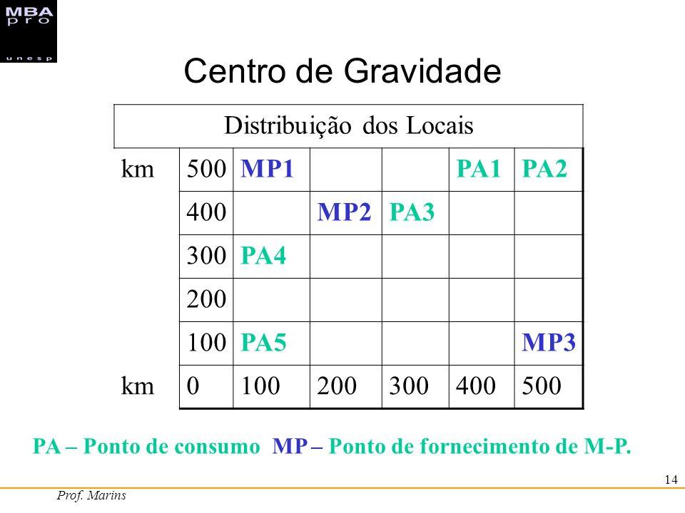 Prof. Marins 14 Centro de Gravidade Distribuição dos Locais km500MP1PA1PA2 400MP2PA3 300PA4 200 100PA5MP3 km0100200300400500 PA – Ponto de consumo MP