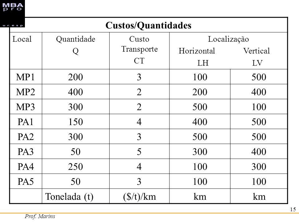 Prof. Marins 15 Custos/Quantidades LocalQuantidade Q Custo Transporte CT Localização Horizontal Vertical LH LV MP12003100500 MP24002200400 MP330025001