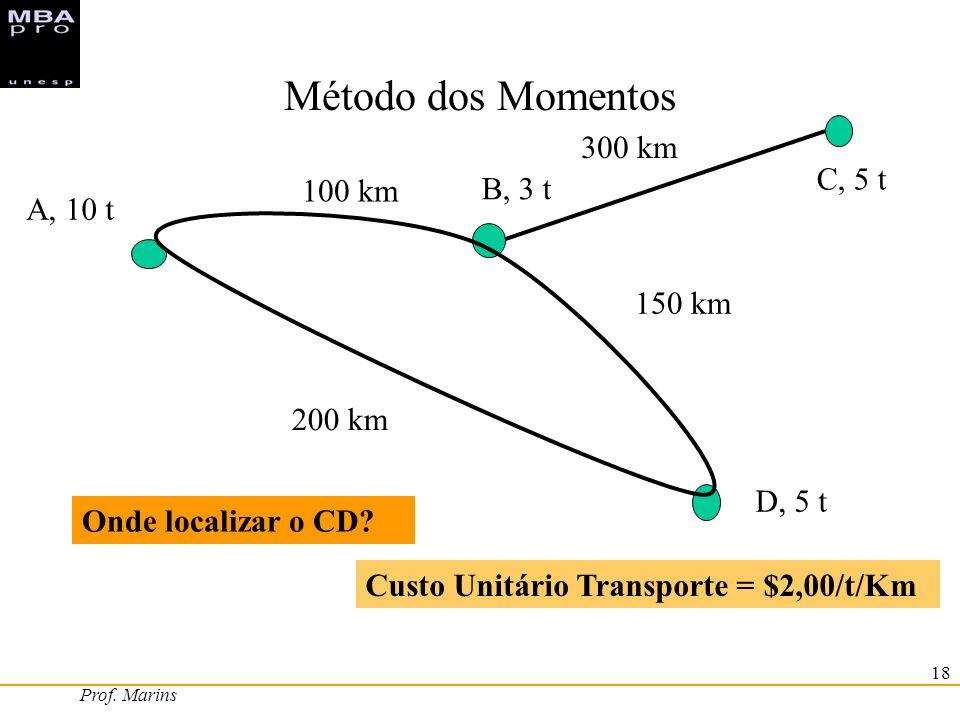 Prof. Marins 18 Método dos Momentos A, 10 t B, 3 t D, 5 t C, 5 t 100 km 200 km 300 km 150 km Custo Unitário Transporte = $2,00/t/Km Onde localizar o C