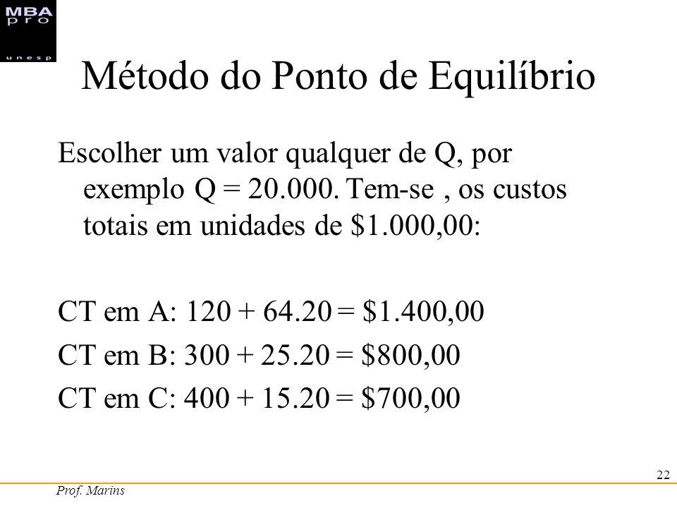 Prof. Marins 22 Método do Ponto de Equilíbrio Escolher um valor qualquer de Q, por exemplo Q = 20.000. Tem-se, os custos totais em unidades de $1.000,
