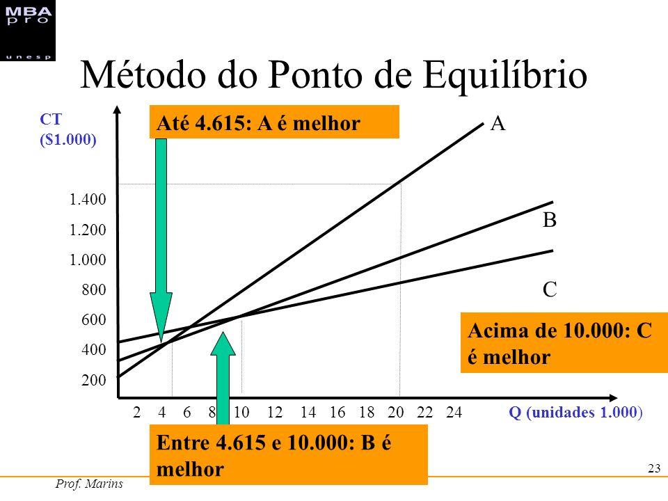 Prof. Marins 23 Método do Ponto de Equilíbrio 2 4 6 8 10 12 14 16 18 20 22 24 Q (unidades 1.000) CT ($1.000) 1.400 1.200 1.000 800 600 400 200 A B C A