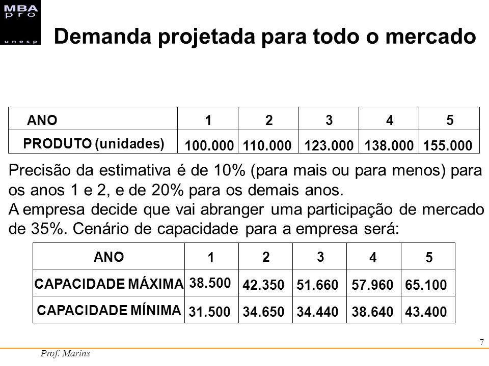 Prof. Marins 7 ANO12345 PRODUTO (unidades) 100.000110.000123.000138.000155.000 ANO 1 2 3 45 CAPACIDADE MÁXIMA 38.500 42.35051.66057.96065.100 CAPACIDA