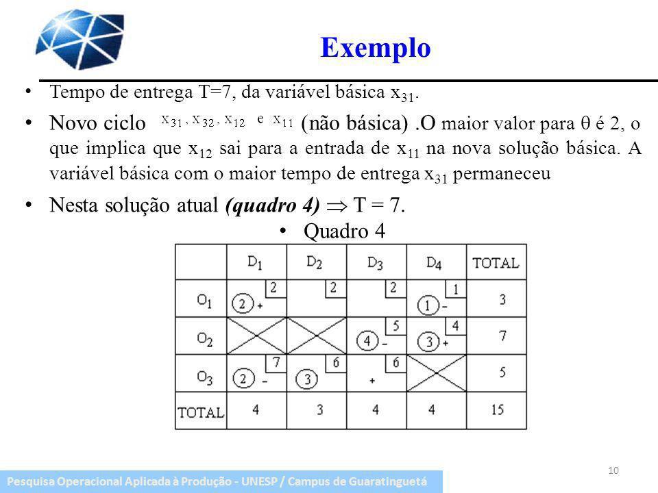 Pesquisa Operacional Aplicada à Produção - UNESP / Campus de Guaratinguetá Exemplo Tempo de entrega T=7, da variável básica x 31. Novo ciclo (não bási