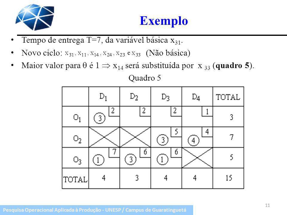 Pesquisa Operacional Aplicada à Produção - UNESP / Campus de Guaratinguetá Exemplo Tempo de entrega T=7, da variável básica x 31. Novo ciclo: (Não bás