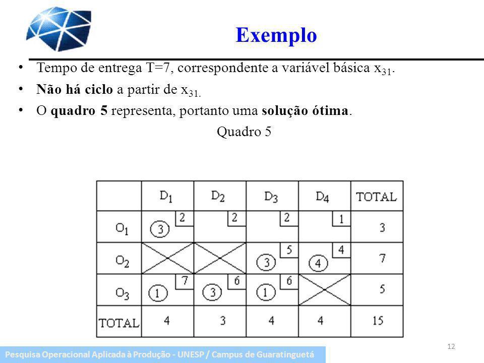Pesquisa Operacional Aplicada à Produção - UNESP / Campus de Guaratinguetá Exemplo Tempo de entrega T=7, correspondente a variável básica x 31. Não há