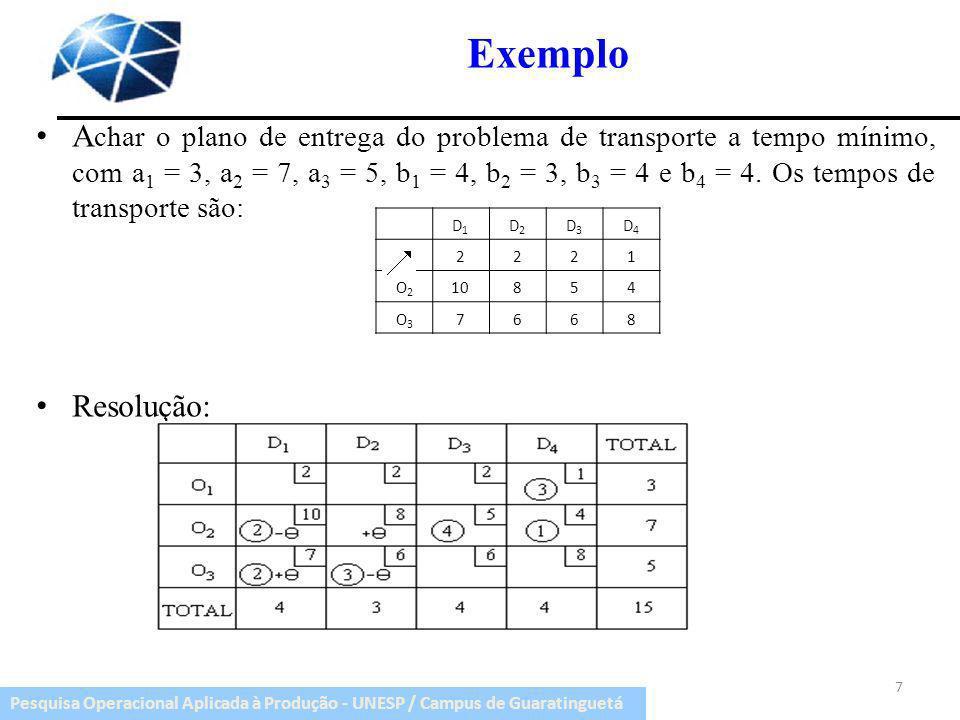 Pesquisa Operacional Aplicada à Produção - UNESP / Campus de Guaratinguetá Exemplo A char o plano de entrega do problema de transporte a tempo mínimo,