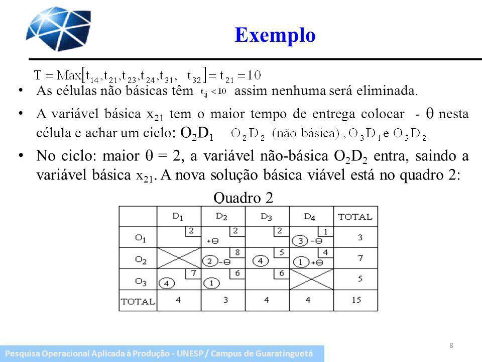 Pesquisa Operacional Aplicada à Produção - UNESP / Campus de Guaratinguetá Exemplo O tempo de entrega T=8 da variável x 22.