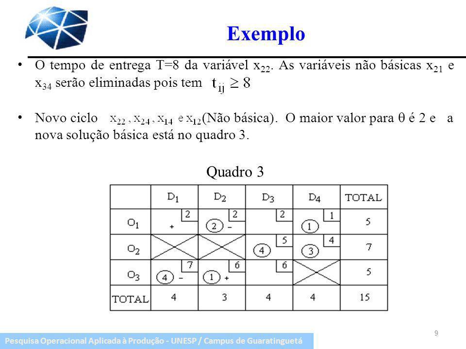 Pesquisa Operacional Aplicada à Produção - UNESP / Campus de Guaratinguetá Exemplo O tempo de entrega T=8 da variável x 22. As variáveis não básicas x