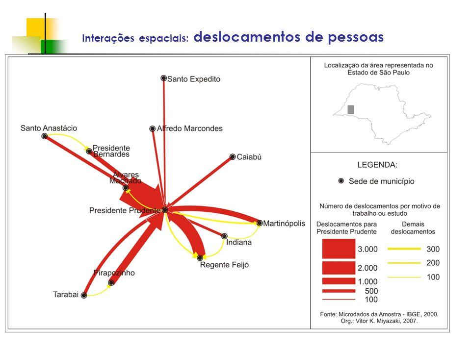 Espaços livres em megacidades Interações espaciais: deslocamentos de pessoas