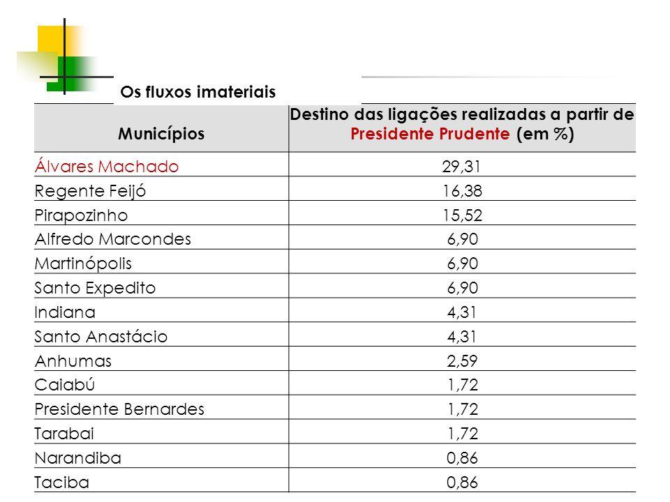 Espaços livres em megacidades Municípios Destino das ligações realizadas a partir de Presidente Prudente (em %) Álvares Machado29,31 Regente Feijó16,3