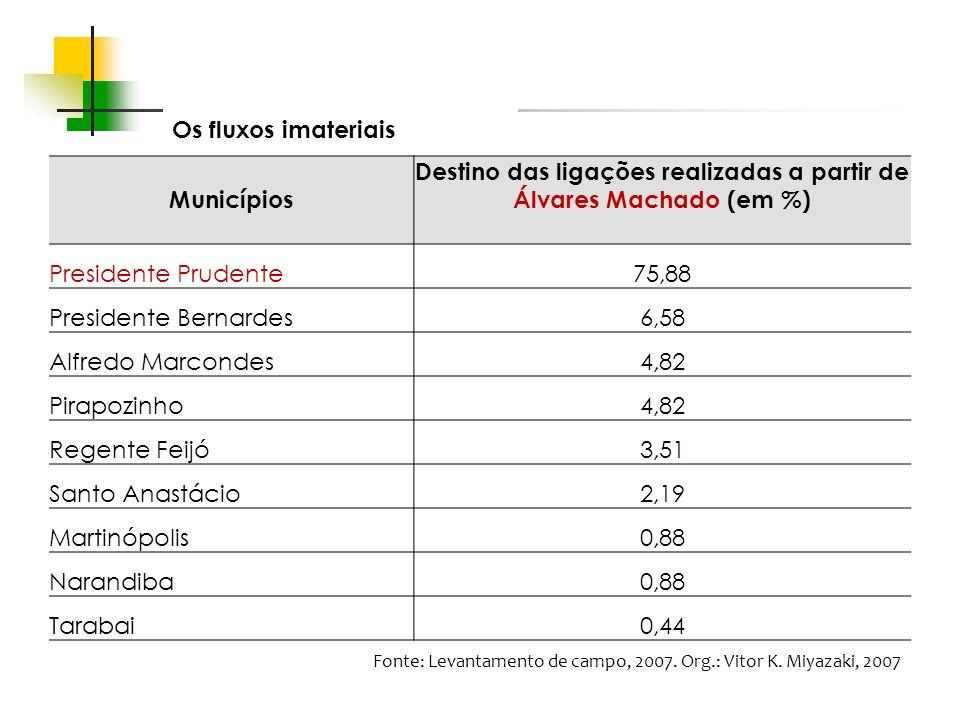 Espaços livres em megacidades Os fluxos imateriais Municípios Destino das ligações realizadas a partir de Álvares Machado (em %) Presidente Prudente75