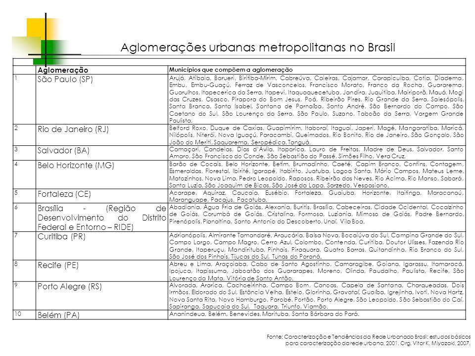 Espaços livres em megacidades Aglomeração Municípios que compõem a aglomeração 1 São Paulo (SP) Arujá, Atibaia, Barueri, Biritiba-Mirim, Cabreúva, Cai