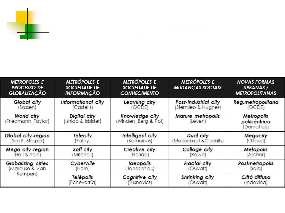 Espaços livres em megacidades METROPOLES E PROCESSO DE GLOBALIZAÇÃO METRÓPOLES E SOCIEDADE DE INFOIRMAÇÃO METRÓPOLES E SOCIEDADE DE CONHECIMENTO METRÓPOLES E MUDANÇAS SOCIAIS NOVAS FORMAS URBANAS / METROPOLITANAS Global city (Sassen) Informational city (Castells) Learning city (OCDE) Post-industrial city (Sternlieb & Hughes) Reg.metropolitana(OCDE) World city (Friedmann, Taylor) Digital city (Ishida & Isbister) Knowledge city (Winden, Berg & Pol) Mature metropolis (Leven) Metropolis policéntrica (Dematteis) Global city-region (Scott, Storper) Telecity(Fathy) Intelligent city (Komninos) Dual city (Mollenkopf &Castells) Megacity(Gilbert) Mega city-region (Hall & Pain) Soft city (Mitchell) Creative city (Florida) Collage city (Rowe)Metapolis(Ascher) Globalizing cities (Marcuse & Van Kempen) Cyberville(Horn)Ideopolis (Jones et al.) Fractal city (Oswalt)Postmetropolis(Soja) Telépolis(Echevarría) Cognitive city (Tusnovics) Shrinking city (Oswalt) Cittá diffusa (Indovina)