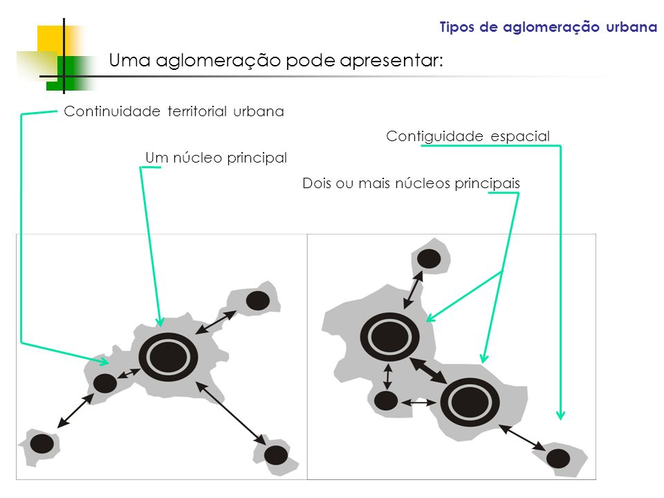 Espaços livres em megacidades Tipos de aglomeração urbana Contiguidade espacial Uma aglomeração pode apresentar: Um núcleo principal Dois ou mais núcleos principais Continuidade territorial urbana