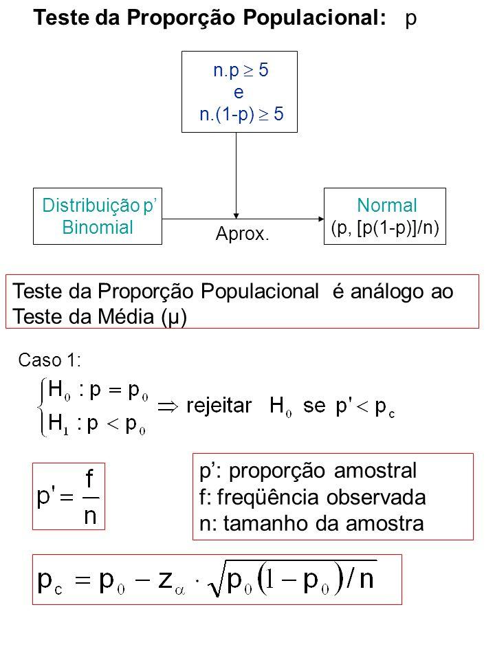 Teste da Proporção Populacional: p p: proporção amostral f: freqüência observada n: tamanho da amostra Caso 2: Caso 3: