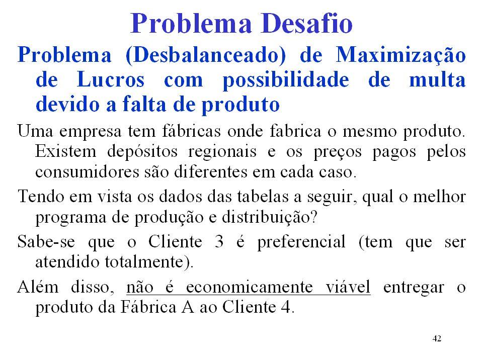 Problema (Desbalanceado) de Maximização de Lucros com possibilidade de multa devido a falta de produto 2 Fábrica Capacidade mensal da produção Cliente Multas por falta ($/unidade) Demanda mensal Preço de venda ($/unidade) F1F1 80 C1C1 4 9030 F2F2 200 C2C2 5 15032 F3F3 100 C3C3 *M 15036 F4F4 100 C4C4 2 34 Total480Total490 *M = valor muito grande, pois C 3 é preferencial