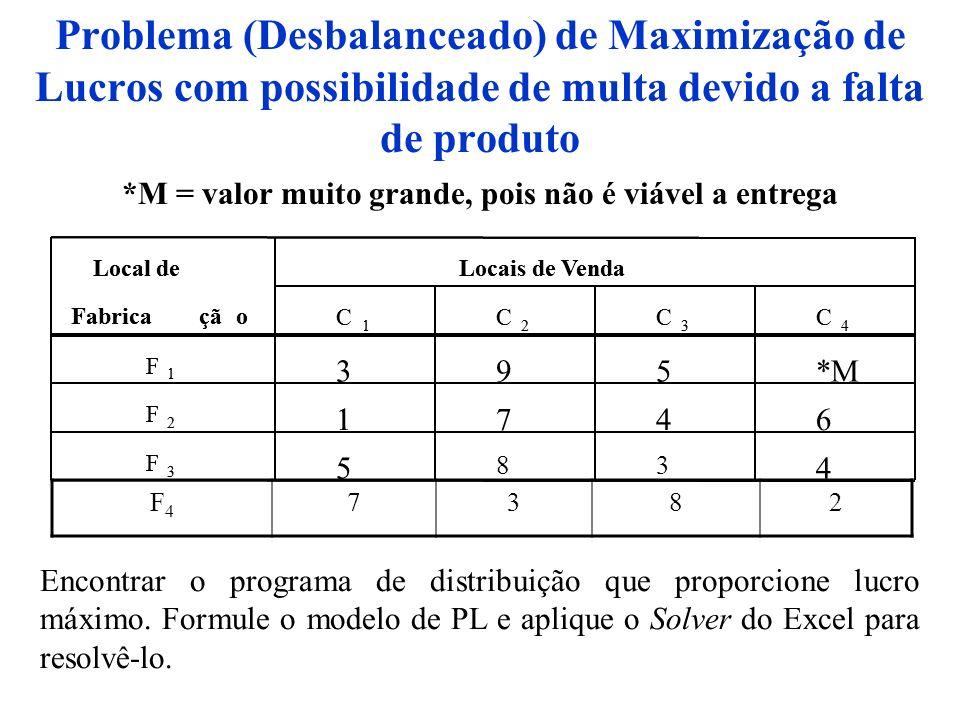 Problema (Desbalanceado) de Maximização de Lucros com possibilidade de multa devido a falta de produto Local deLocais de Venda Fabricação C 1 C 2 C 3