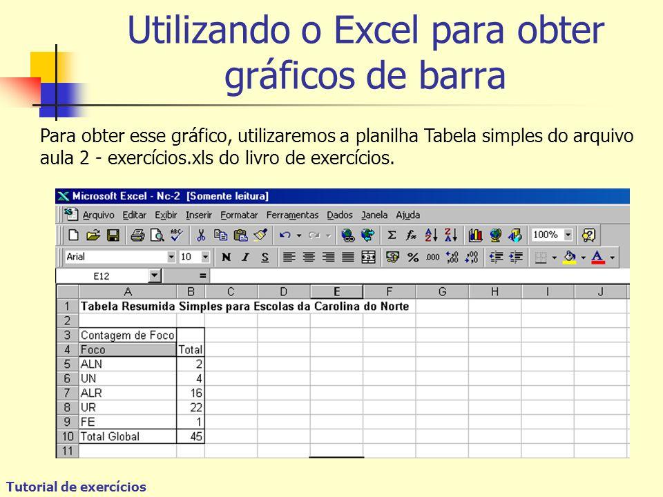 Utilizando o Excel para obter gráficos de barra Para obter esse gráfico, utilizaremos a planilha Tabela simples do arquivo aula 2 - exercícios.xls do livro de exercícios.