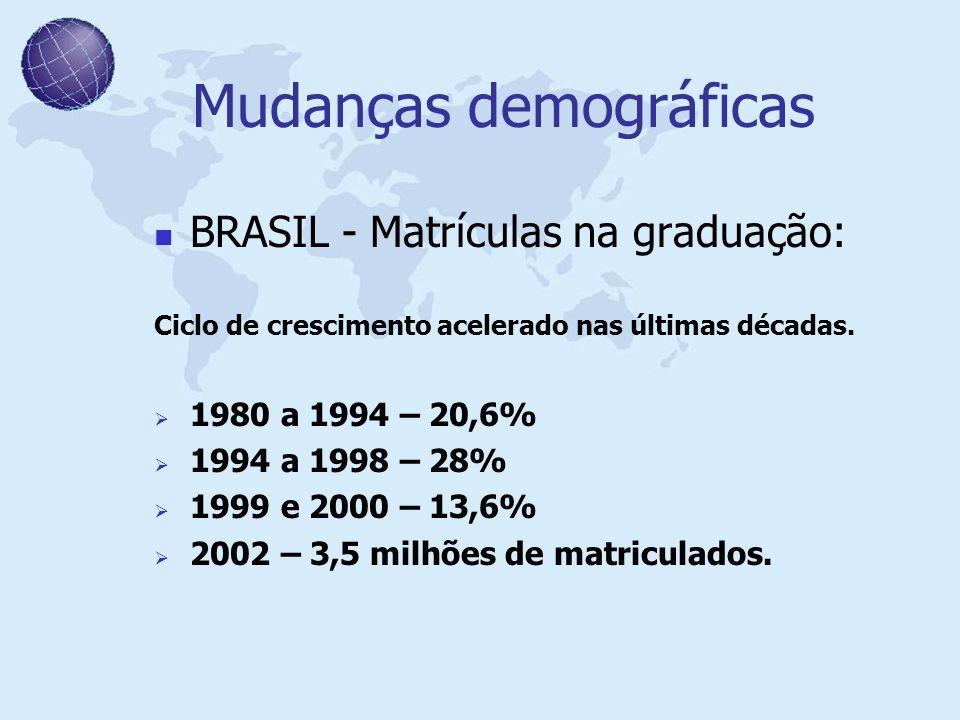 Mudanças demográficas BRASIL - Matrículas na graduação: Ciclo de crescimento acelerado nas últimas décadas. 1980 a 1994 – 20,6% 1994 a 1998 – 28% 1999