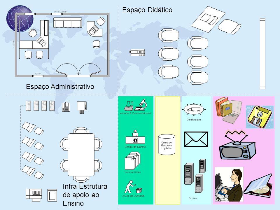 Espaço Administrativo Espaço Didático Infra-Estrutura de apoio ao Ensino