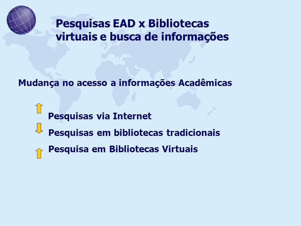 Pesquisas EAD x Bibliotecas virtuais e busca de informações Mudança no acesso a informações Acadêmicas Pesquisas via Internet Pesquisas em bibliotecas