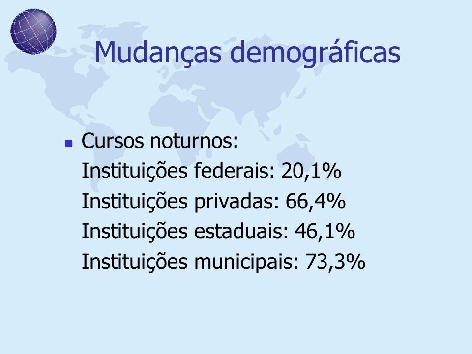 Mudanças demográficas Cursos noturnos: Instituições federais: 20,1% Instituições privadas: 66,4% Instituições estaduais: 46,1% Instituições municipais