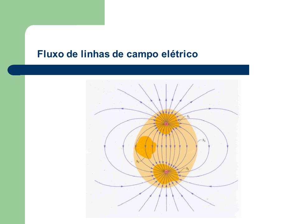 Fluxo de linhas de campo elétrico