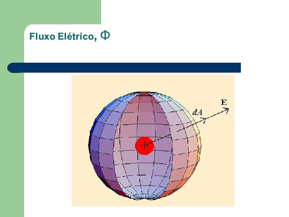 Fluxo Elétrico Proporcional ao número de linhas de campo elétrico que passam através da superfície.