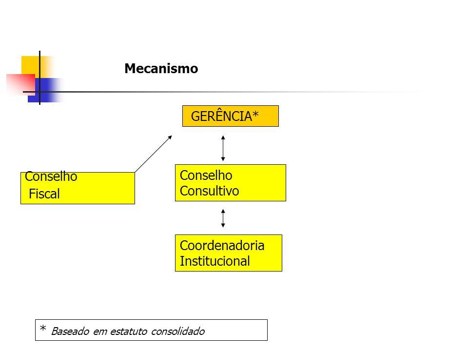 GERÊNCIA* Conselho Consultivo Coordenadoria Institucional Conselho Fiscal * Baseado em estatuto consolidado Mecanismo