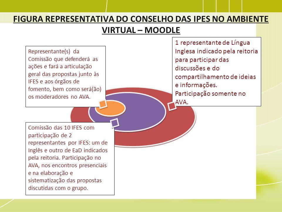 FIGURA REPRESENTATIVA DO CONSELHO DAS IPES NO AMBIENTE VIRTUAL – MOODLE 1 representante de Língua Inglesa indicado pela reitoria para participar das d