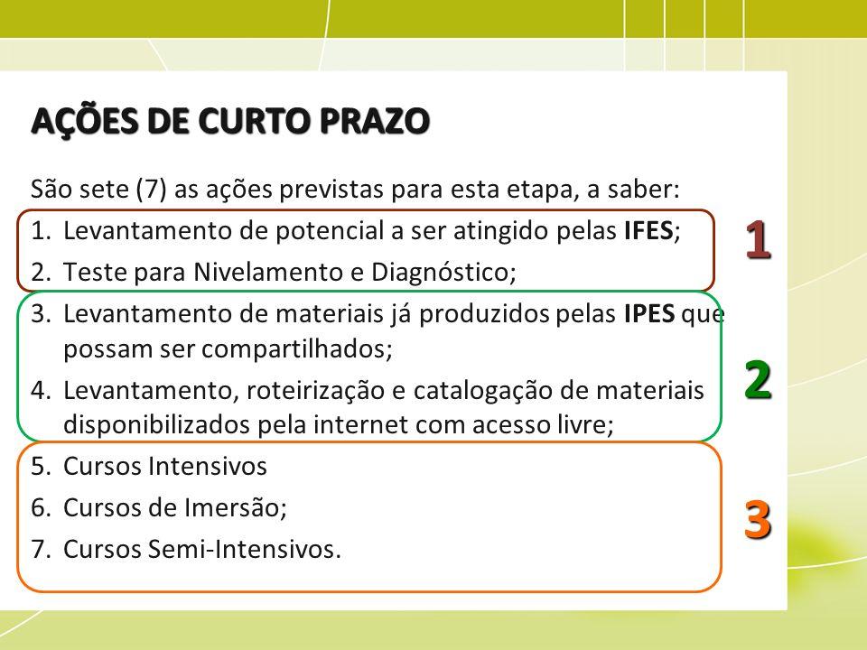 AÇÕES DE CURTO PRAZO São sete (7) as ações previstas para esta etapa, a saber: 1.Levantamento de potencial a ser atingido pelas IFES; 2.Teste para Niv
