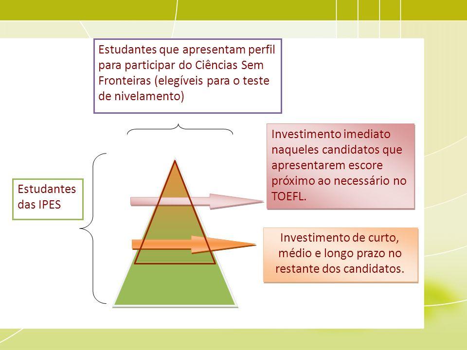 Estudantes que apresentam perfil para participar do Ciências Sem Fronteiras (elegíveis para o teste de nivelamento) Estudantes das IPES Investimento i