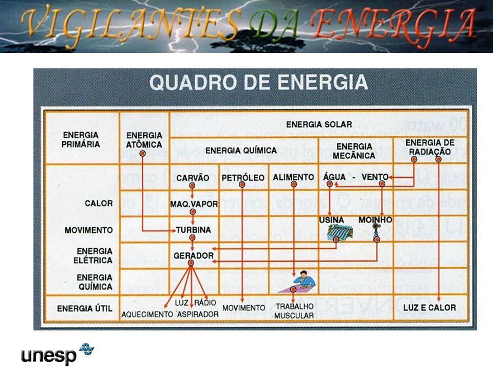 Conversores de Energia mecanismos, naturais ou inventados, transformam energia de uma forma para outra.