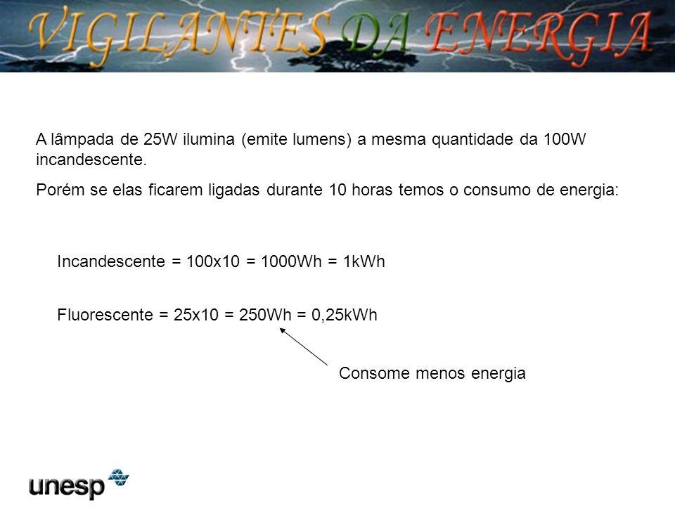 A lâmpada de 25W ilumina (emite lumens) a mesma quantidade da 100W incandescente. Porém se elas ficarem ligadas durante 10 horas temos o consumo de en