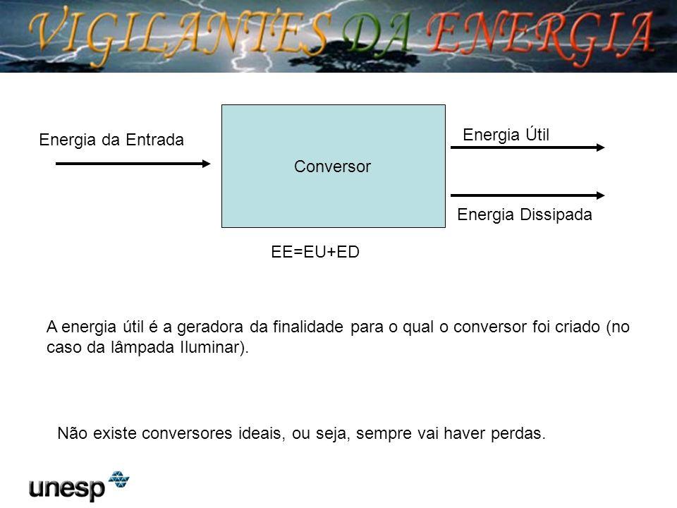 Conversor Energia da Entrada Energia Útil Energia Dissipada Não existe conversores ideais, ou seja, sempre vai haver perdas. EE=EU+ED A energia útil é