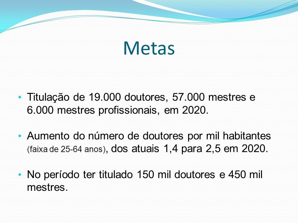 Metas Titulação de 19.000 doutores, 57.000 mestres e 6.000 mestres profissionais, em 2020. Aumento do número de doutores por mil habitantes (faixa de